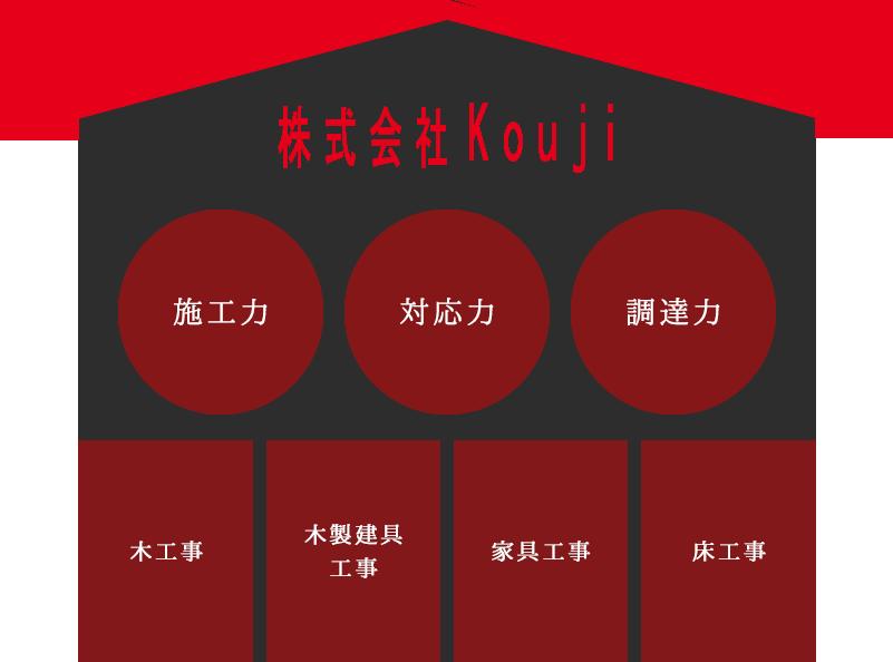 KOUJIの強み 施工力・対応力・調達力